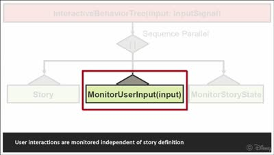 Computer-Assisted Authoring of Interactive Narratives