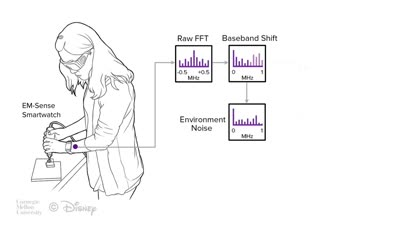 EM-Sense  Touch Recognition of Uninstrumented Electrical and Electromechanical Objects