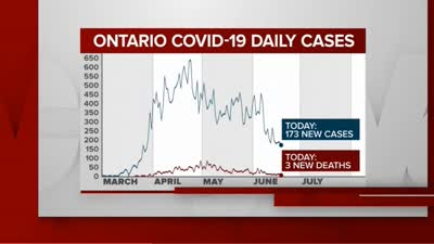 Ontario Launching New Coronavirus Contact Tracing App