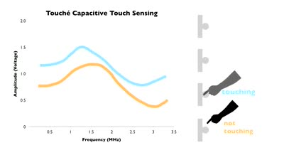 Touché: Enhancing Touch Interaction on Humans, Screens, Liquids and Everyday Objects